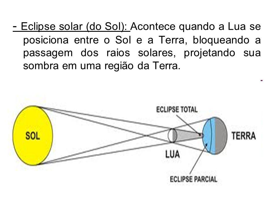 - Eclipse solar (do Sol): Acontece quando a Lua se posiciona entre o Sol e a Terra, bloqueando a passagem dos raios solares, projetando sua sombra em