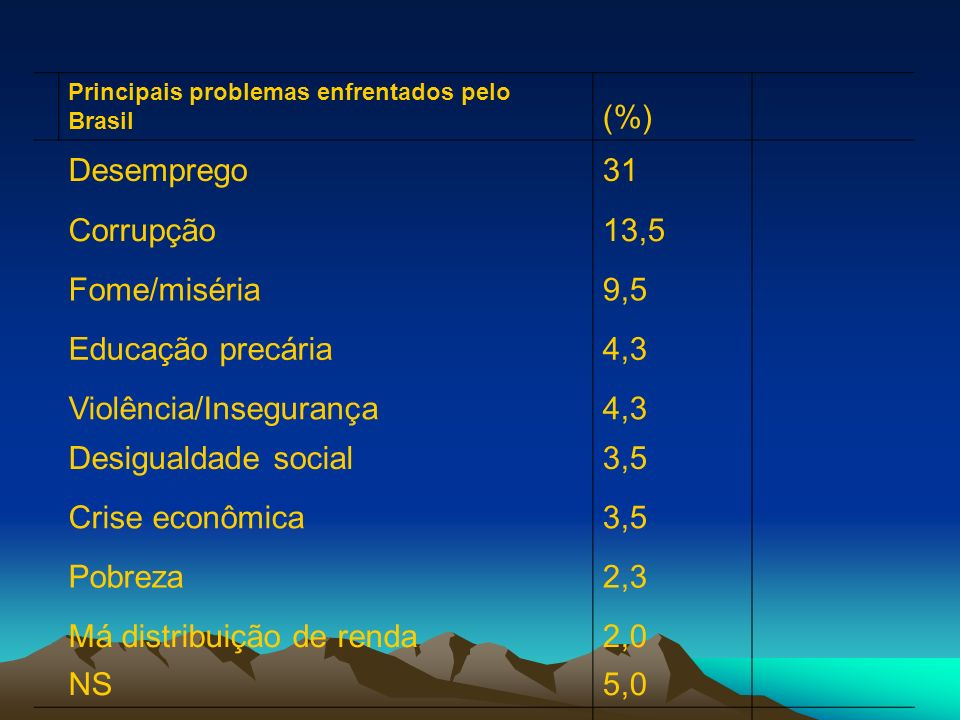 Principais problemas enfrentados pelo Brasil (%) Desemprego31 Corrupção13,5 Fome/miséria9,5 Educação precária4,3 Violência/Insegurança4,3 Desigualdade