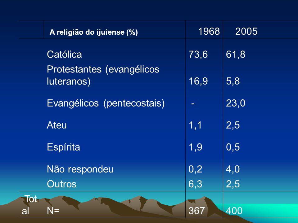 A religião do ijuiense (%) 19682005 Católica73,661,8 Protestantes (evangélicos luteranos)16,95,8 Evangélicos (pentecostais) -23,0 Ateu1,12,5 Espírita1