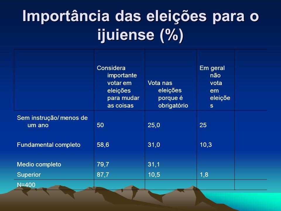 Importância das eleições para o ijuiense (%) Considera importante votar em eleições para mudar as coisas Vota nas eleições porque é obrigatório Em ger