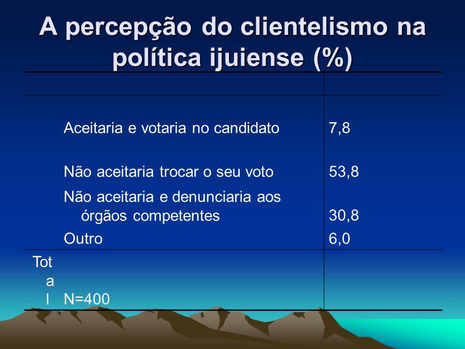 A percepção do clientelismo na política ijuiense (%) Aceitaria e votaria no candidato7,8 Não aceitaria trocar o seu voto53,8 Não aceitaria e denunciar