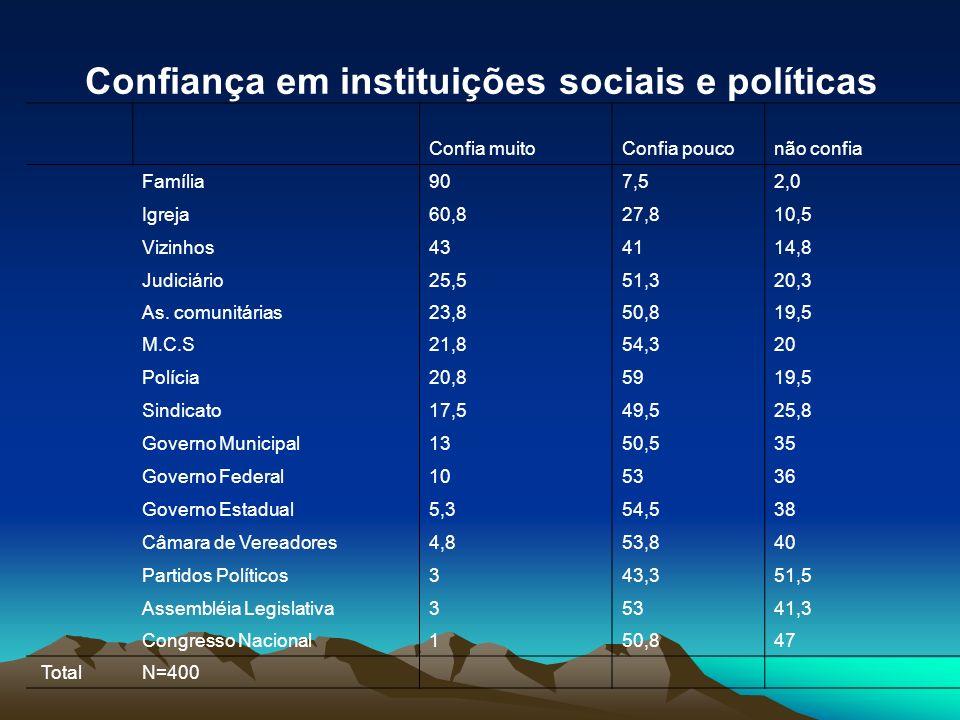 Confiança em instituições sociais e políticas Confia muitoConfia pouconão confia Família907,52,0 Igreja60,827,810,5 Vizinhos434114,8 Judiciário25,551,