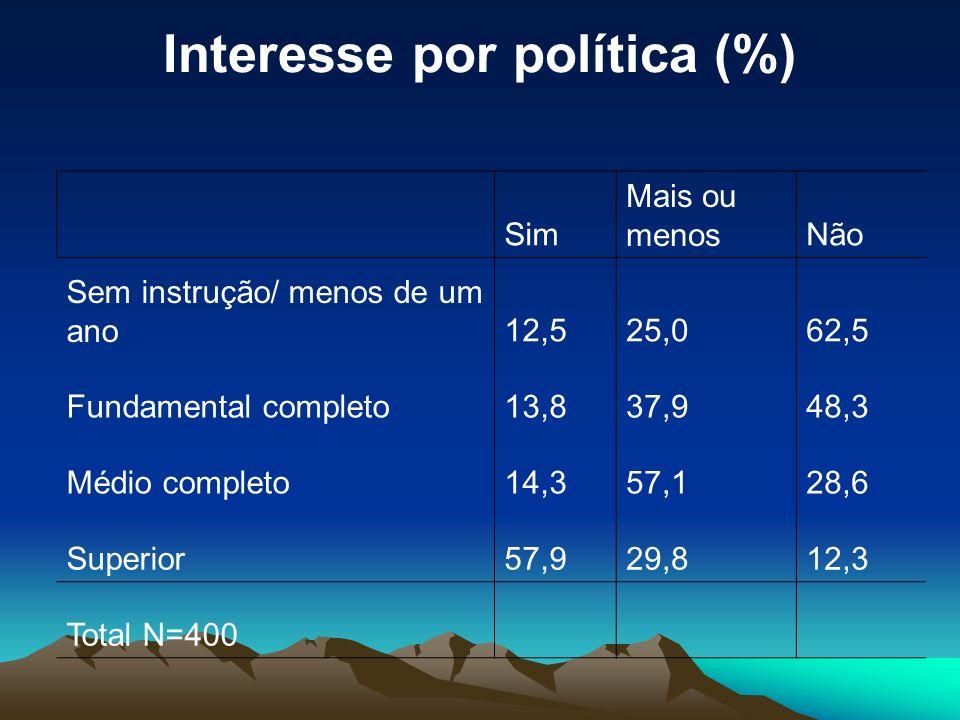 Interesse por política (%) Sim Mais ou menosNão Sem instrução/ menos de um ano12,525,062,5 Fundamental completo13,837,948,3 Médio completo14,357,128,6