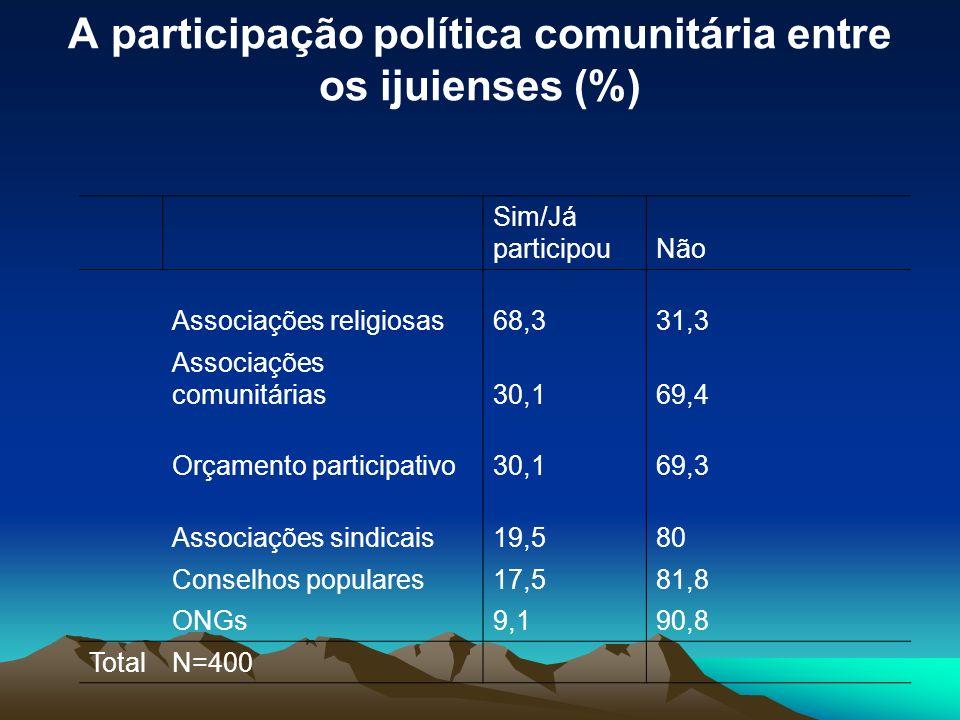 A participação política comunitária entre os ijuienses (%) Sim/Já participouNão Associações religiosas68,331,3 Associações comunitárias30,169,4 Orçame