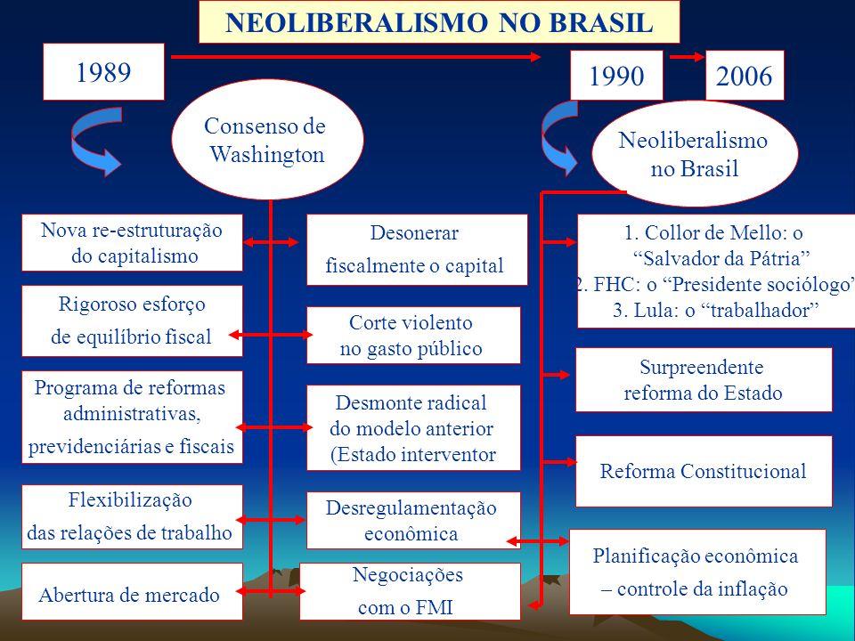 NEOLIBERALISMO NO BRASIL 1989 Consenso de Washington 19902006 Nova re-estruturação do capitalismo Rigoroso esforço de equilíbrio fiscal Programa de re