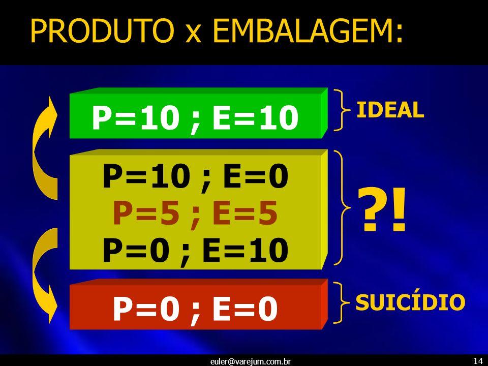 euler@varejum.com.br 14 PRODUTO x EMBALAGEM: P=10 ; E=10 P=10 ; E=0 P=0 ; E=10 P=0 ; E=0 ?! IDEALSUICÍDIO P=5 ; E=5