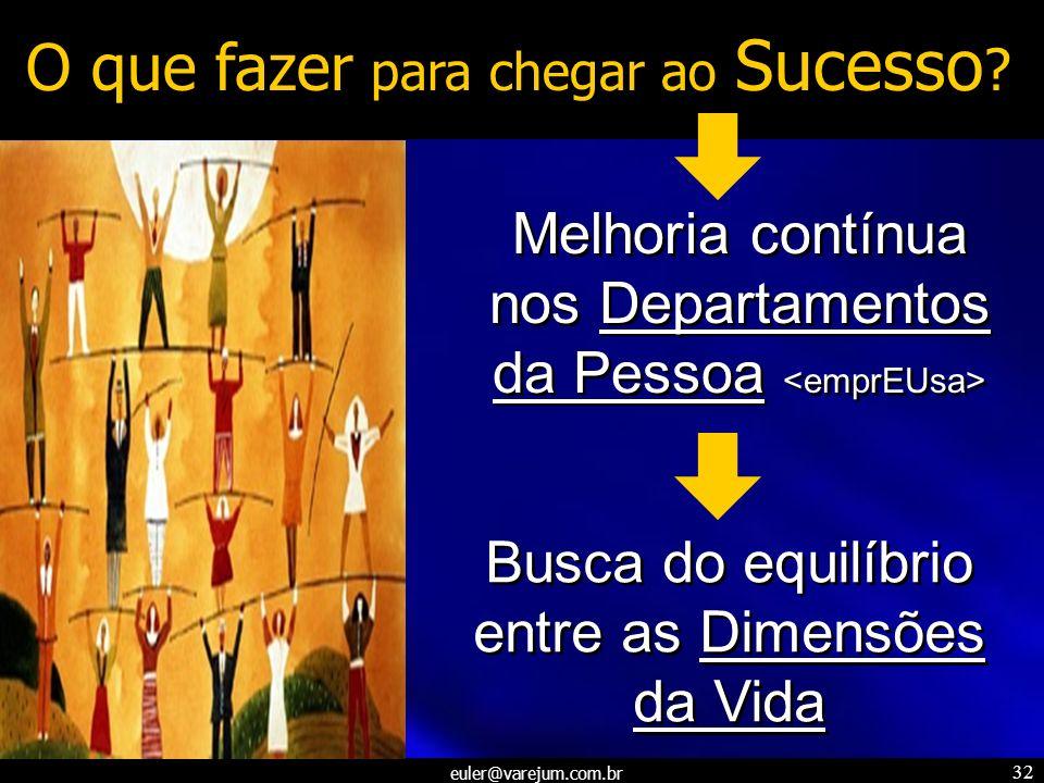 euler@varejum.com.br 32 O que fazer para chegar ao Sucesso ? Busca do equilíbrio entre as Dimensões da Vida Melhoria contínua nos Departamentos da Pes
