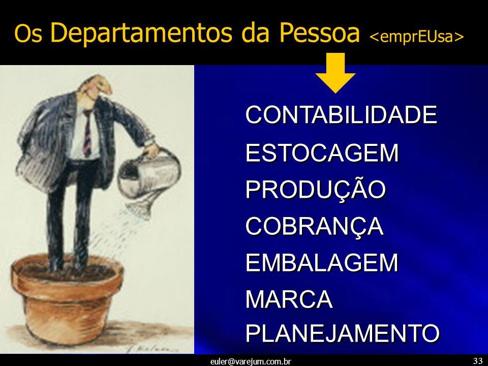 euler@varejum.com.br 33 Os Departamentos da Pessoa CONTABILIDADE ESTOCAGEM PRODUÇÃO COBRANÇA EMBALAGEM MARCA PLANEJAMENTO