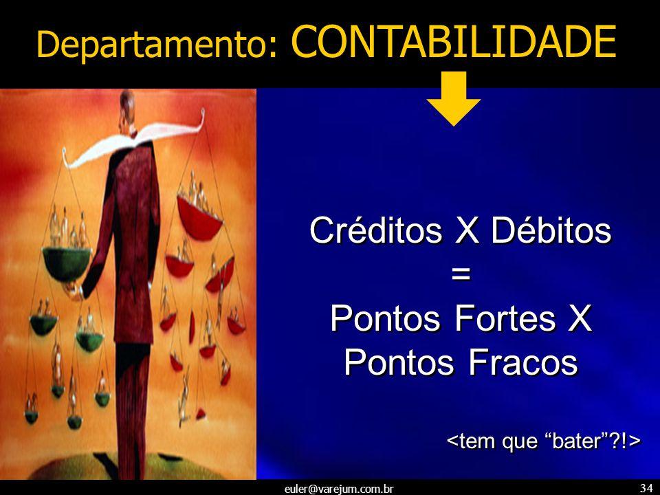 euler@varejum.com.br 34 Departamento: CONTABILIDADE Créditos X Débitos = Pontos Fortes X Pontos Fracos Créditos X Débitos = Pontos Fortes X Pontos Fra