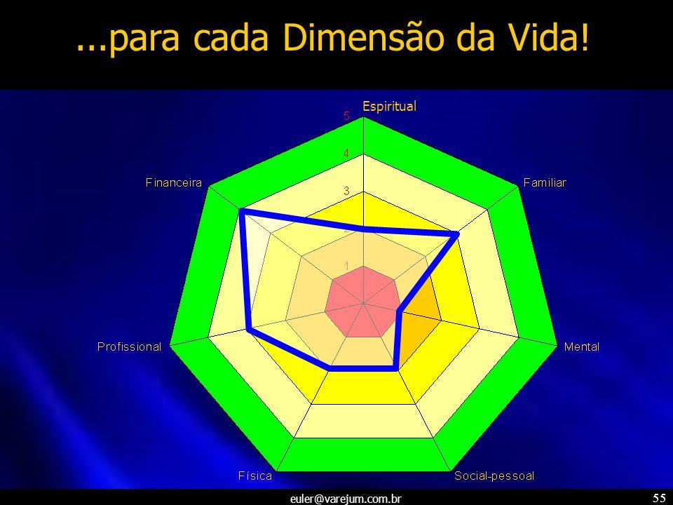 euler@varejum.com.br 55...para cada Dimensão da Vida! Espiritual