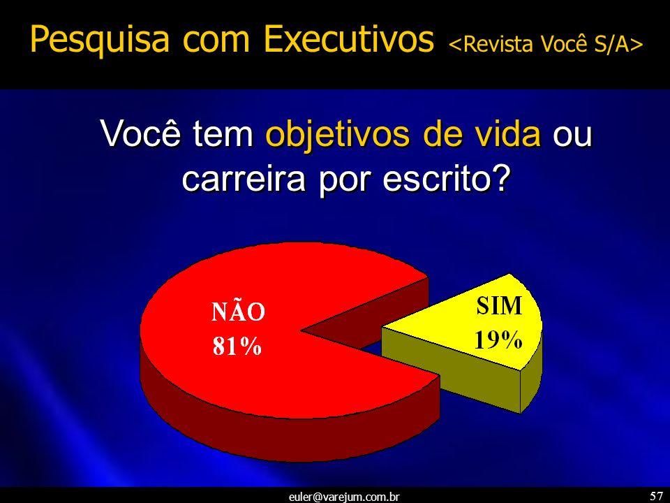 euler@varejum.com.br 57 Você tem objetivos de vida ou carreira por escrito? Pesquisa com Executivos