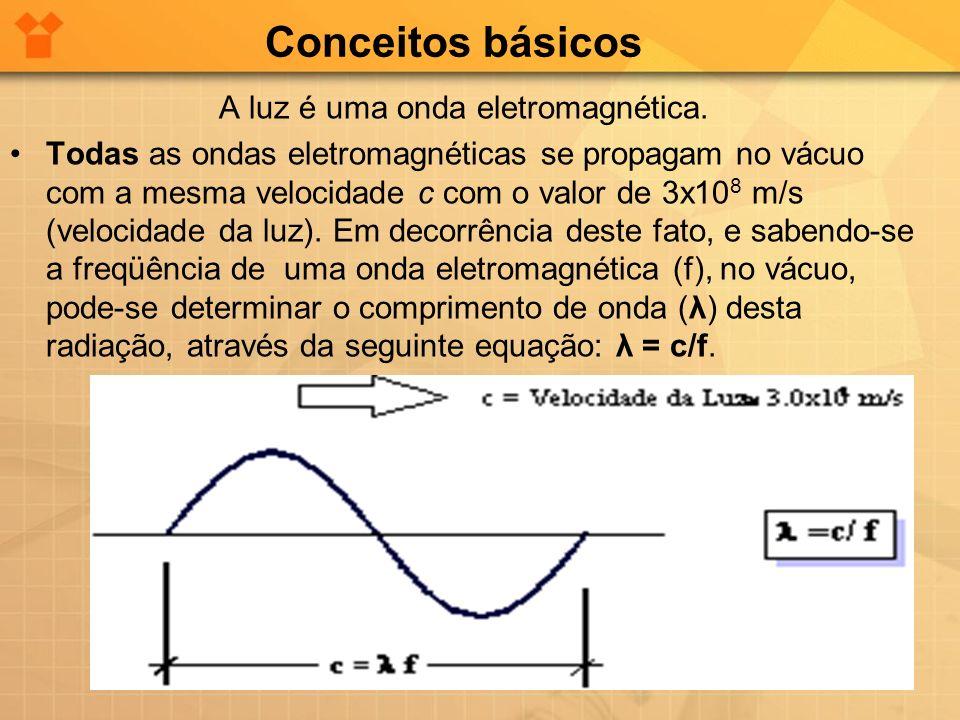 Conceitos básicos A luz é uma onda eletromagnética. Todas as ondas eletromagnéticas se propagam no vácuo com a mesma velocidade c com o valor de 3x10