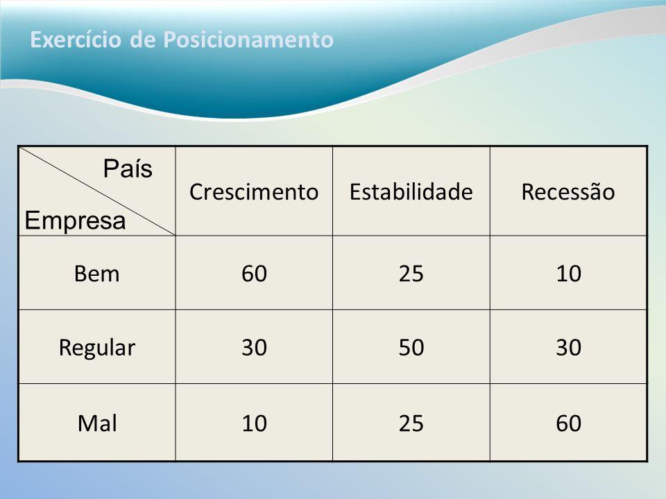 Exercício de Posicionamento CrescimentoEstabilidadeRecessão Bem602510 Regular305030 Mal102560 País Empresa