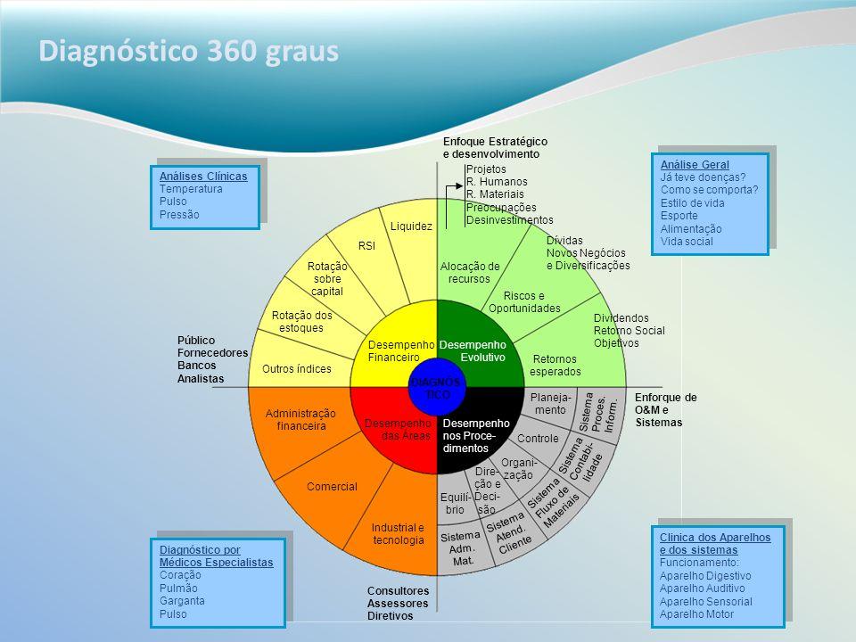 Diagnóstico 360 graus Dire- ção e Deci- são Equilí- brio Sistema Adm. Mat. Sistema Atend. Cliente Sistema Fluxo de Materiais Sistema Contabi- lidade S