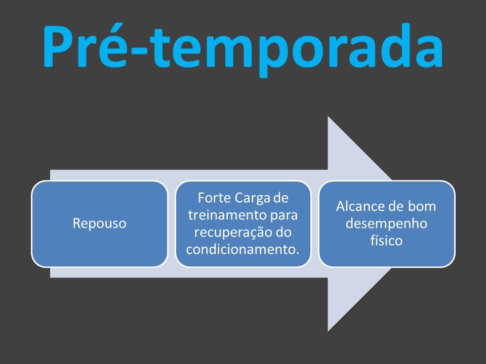 O planejamento do treinamento Jog.janfevmarabrMaiJunJul 1 2 3 4 5 6 7 8 9 LEGENDA PRÉ-TEMPORADA PREPARAÇÃO PARA O CAMPEONATO CAMPEONATO PICO DE DESEMPENHO
