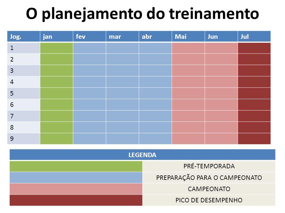 O planejamento do treinamento Jog.janfevmarabrMaiJunJul 1 2 3 4 5 6 7 8 9 LEGENDA PRÉ-TEMPORADA PREPARAÇÃO PARA O CAMPEONATO CAMPEONATO PICO DE DESEMP