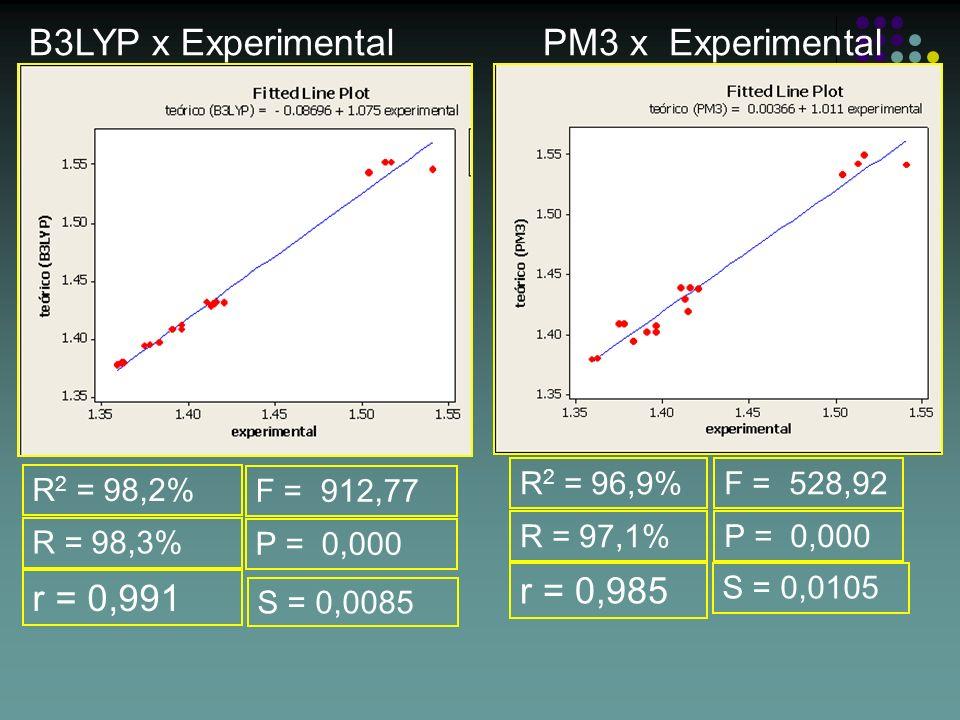 B3LYP x ExperimentalPM3 x Experimental R 2 = 98,2% S = 0,0085 R = 98,3% F = 912,77 R 2 = 96,9% S = 0,0105 R = 97,1% F = 528,92 P = 0,000 r = 0,991 r =