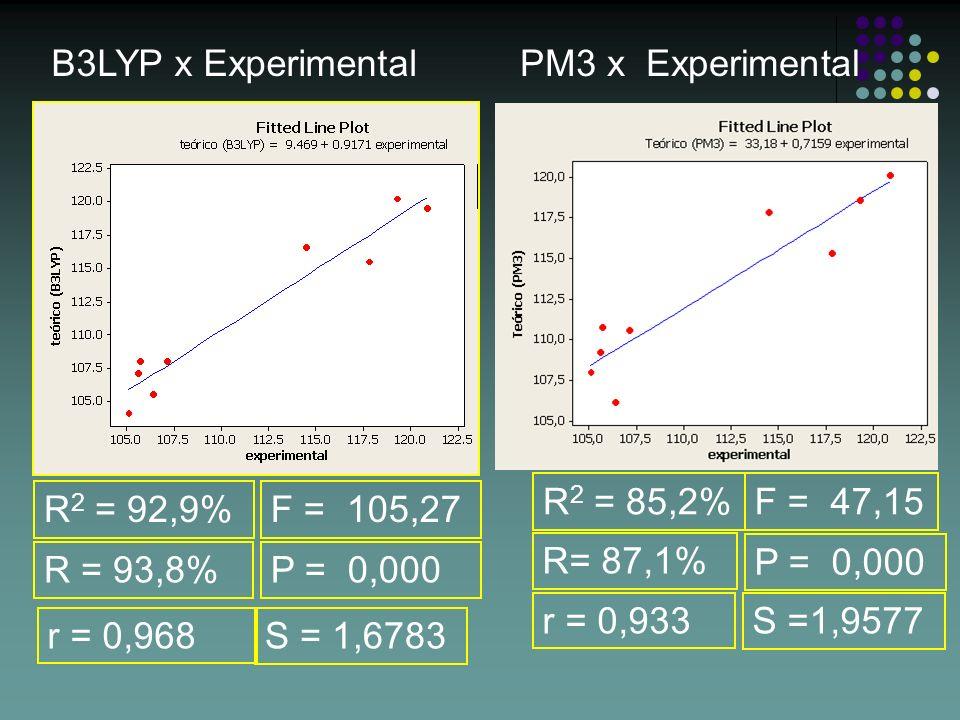 R 2 = 92,9% S = 1,6783 R = 93,8% F = 105,27 B3LYP x Experimental R 2 = 85,2% S =1,9577 R= 87,1% F = 47,15 PM3 x Experimental P = 0,000 r = 0,968 r = 0