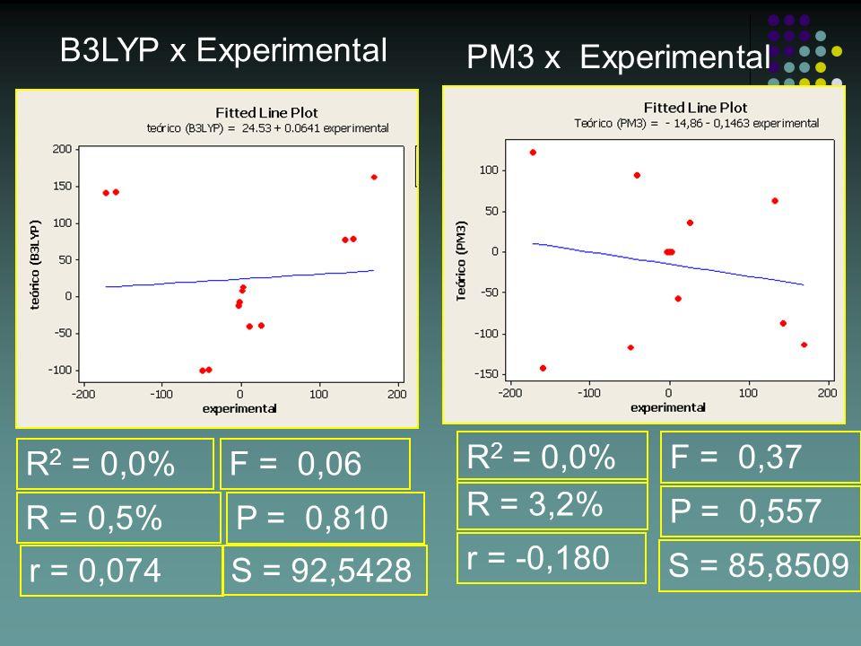 B3LYP x Experimental PM3 x Experimental R 2 = 0,0% S = 85,8509 R = 3,2% F = 0,37 R 2 = 0,0% S = 92,5428 R = 0,5% F = 0,06 P = 0,810 P = 0,557 r = 0,07