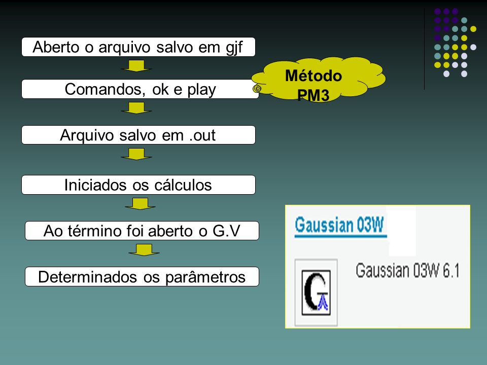 Aberto o arquivo salvo em gjf Comandos, ok e play Arquivo salvo em.out Ao término foi aberto o G.V Iniciados os cálculos Determinados os parâmetros Mé