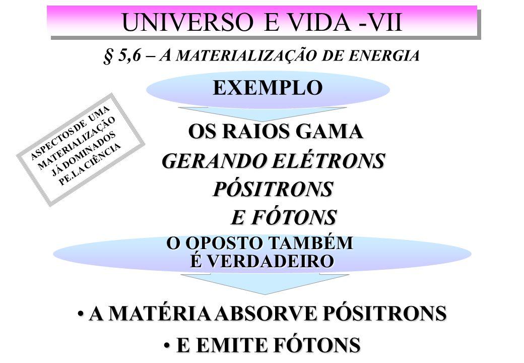 UNIVERSO E VIDA -VII § 5,6 – A MATERIALIZAÇÃO DE ENERGIA EXEMPLO OS RAIOS GAMA OS RAIOS GAMA GERANDO ELÉTRONS GERANDO ELÉTRONS PÓSITRONS PÓSITRONS E FÓTONS E FÓTONS O OPOSTO TAMBÉM É VERDADEIRO A MATÉRIA ABSORVE PÓSITRONS A MATÉRIA ABSORVE PÓSITRONS E EMITE FÓTONS E EMITE FÓTONS ASPECTOS DE UMA MATERIALIZAÇÃO JÁ DOMINADOS PE.LA CIÊNCIA