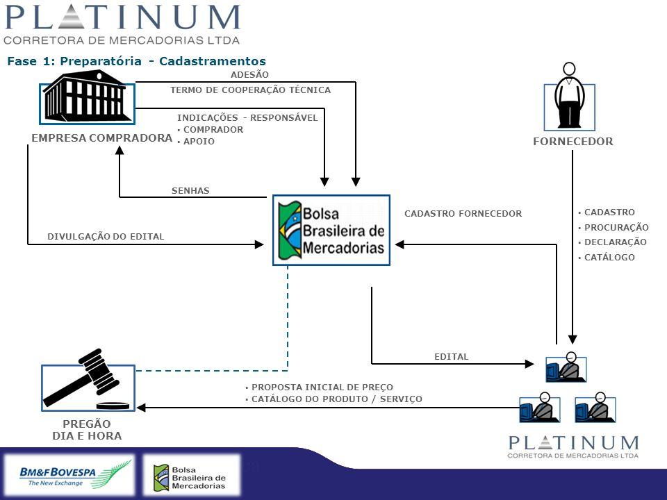 Bradesco – Licitação Eletrônica Fase 1: Preparatória - Cadastramentos EMPRESA COMPRADORA FORNECEDOR PREGÃO DIA E HORA CADASTRO PROCURAÇÃO DECLARAÇÃO C
