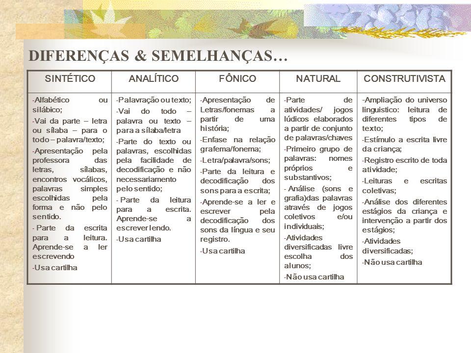 DIFERENÇAS & SEMELHANÇAS… SINTÉTICOANALÍTICOFÔNICONATURALCONSTRUTIVISTA - Alfabético ou silábico; - Vai da parte – letra ou sílaba – para o todo – pal