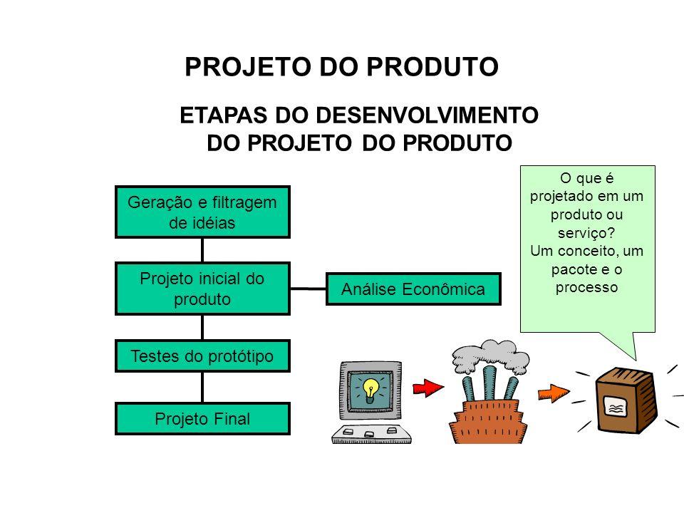 ETAPAS DO DESENVOLVIMENTO DO PROJETO DO PRODUTO Geração e filtragem de idéias Análise Econômica Projeto inicial do produto Testes do protótipo Projeto