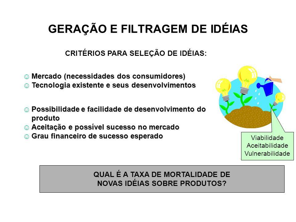 GERAÇÃO E FILTRAGEM DE IDÉIAS CRITÉRIOS PARA SELEÇÃO DE IDÉIAS: Mercado (necessidades dos consumidores)Mercado (necessidades dos consumidores) Tecnolo