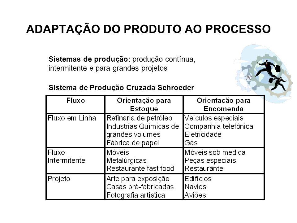 Sistemas de produção: produção contínua, intermitente e para grandes projetos ADAPTAÇÃO DO PRODUTO AO PROCESSO Sistema de Produção Cruzada Schroeder