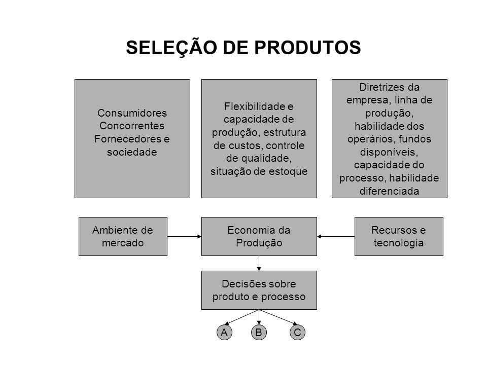 SELEÇÃO DE PRODUTOS Ambiente de mercado Economia da Produção Recursos e tecnologia Decisões sobre produto e processo Consumidores Concorrentes Fornece