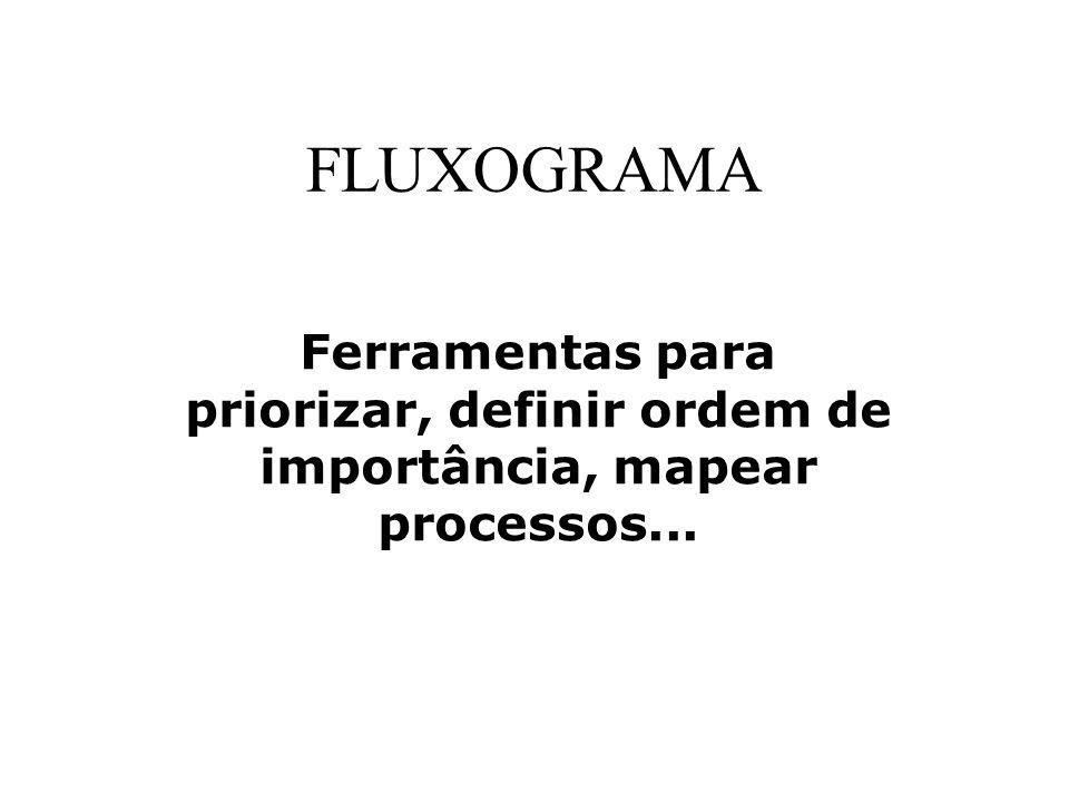 FLUXOGRAMA Ferramentas para priorizar, definir ordem de importância, mapear processos...