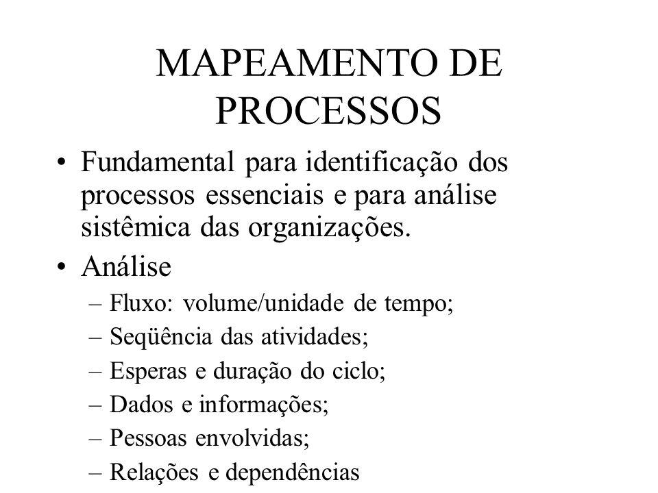 MAPEAMENTO DE PROCESSOS Fundamental para identificação dos processos essenciais e para análise sistêmica das organizações. Análise –Fluxo: volume/unid