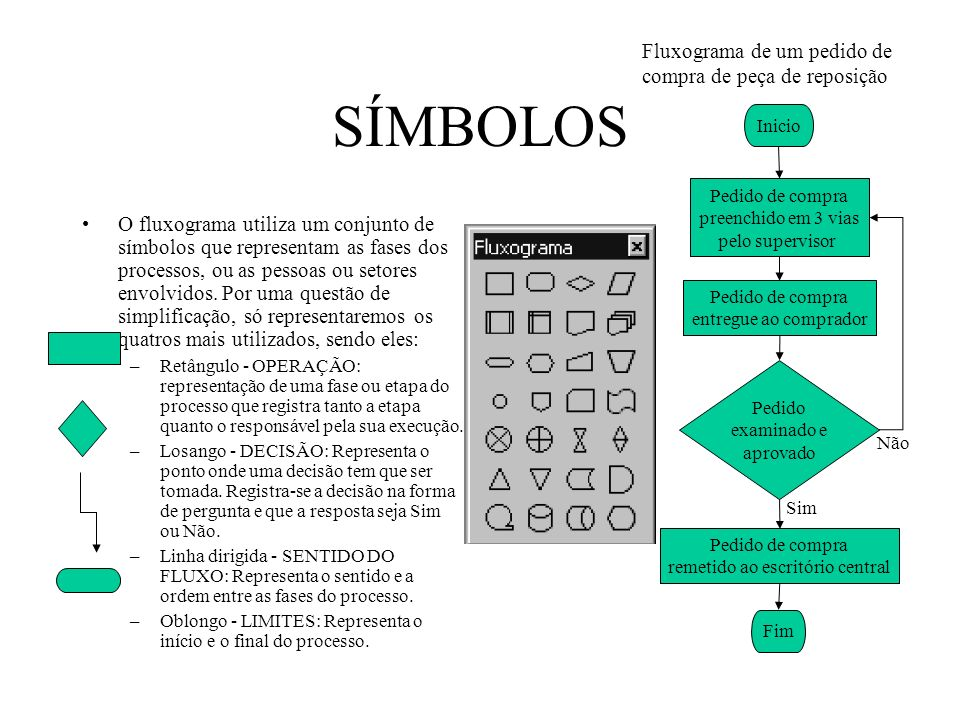 SÍMBOLOS O fluxograma utiliza um conjunto de símbolos que representam as fases dos processos, ou as pessoas ou setores envolvidos. Por uma questão de