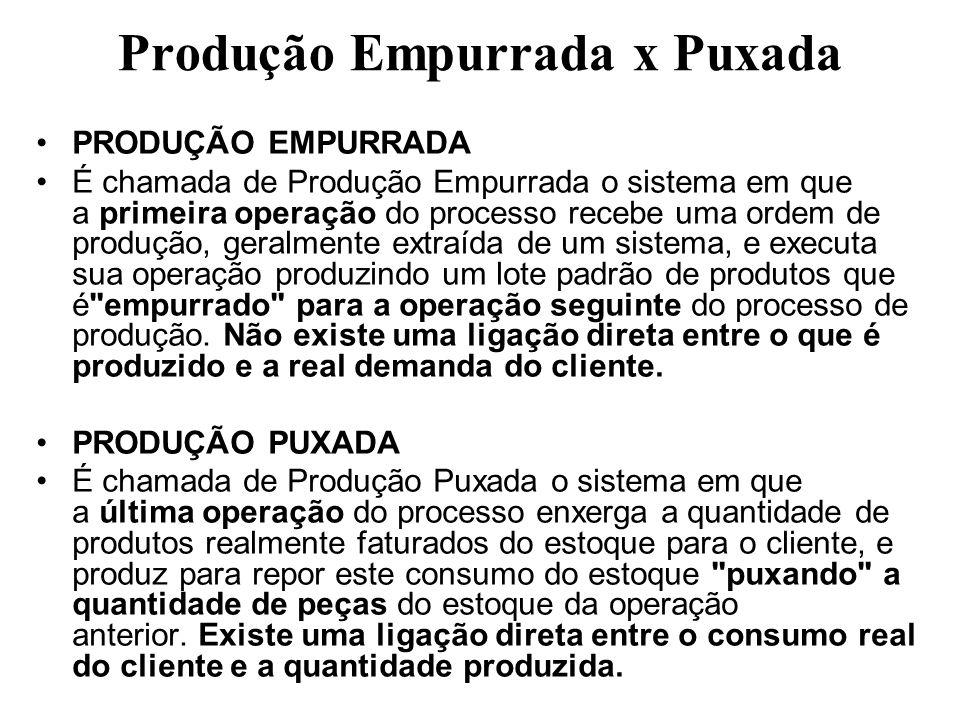 Produção Empurrada x Puxada PRODUÇÃO EMPURRADA É chamada de Produção Empurrada o sistema em que a primeira operação do processo recebe uma ordem de pr