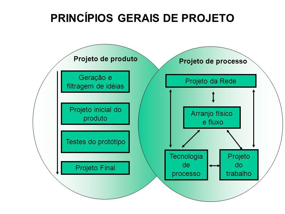 PRINCÍPIOS GERAIS DE PROJETO Geração e filtragem de idéias Projeto inicial do produto Testes do protótipo Projeto Final Projeto da Rede Arranjo físico