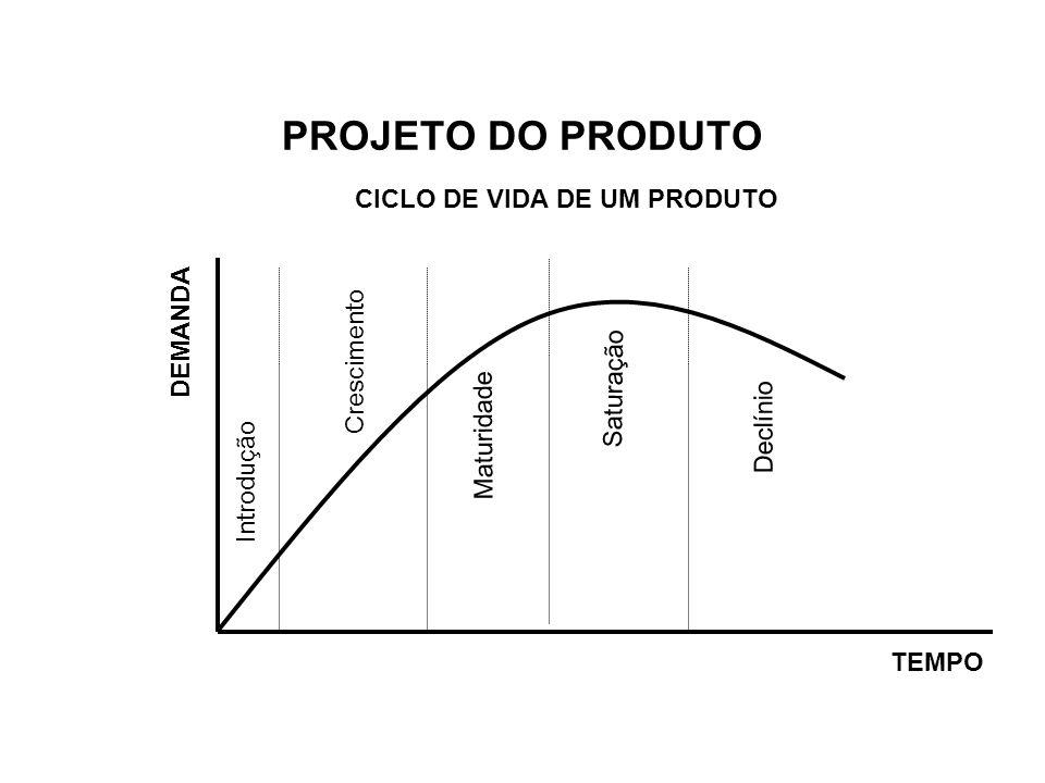 PROJETO DO PRODUTO CICLO DE VIDA DE UM PRODUTO DEMANDA Crescimento TEMPO Introdução Maturidade Declínio Saturação