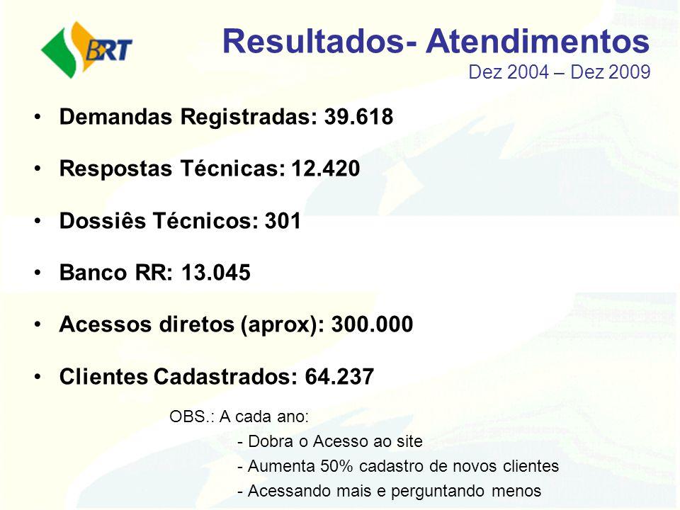 Resultados- Atendimentos Dez 2004 – Dez 2009 Demandas Registradas: 39.618 Respostas Técnicas: 12.420 Dossiês Técnicos: 301 Banco RR: 13.045 Acessos di
