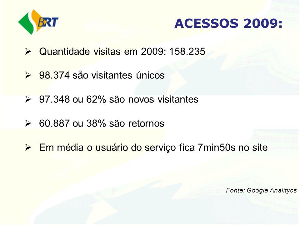 ACESSOS 2009: Quantidade visitas em 2009: 158.235 98.374 são visitantes únicos 97.348 ou 62% são novos visitantes 60.887 ou 38% são retornos Em média