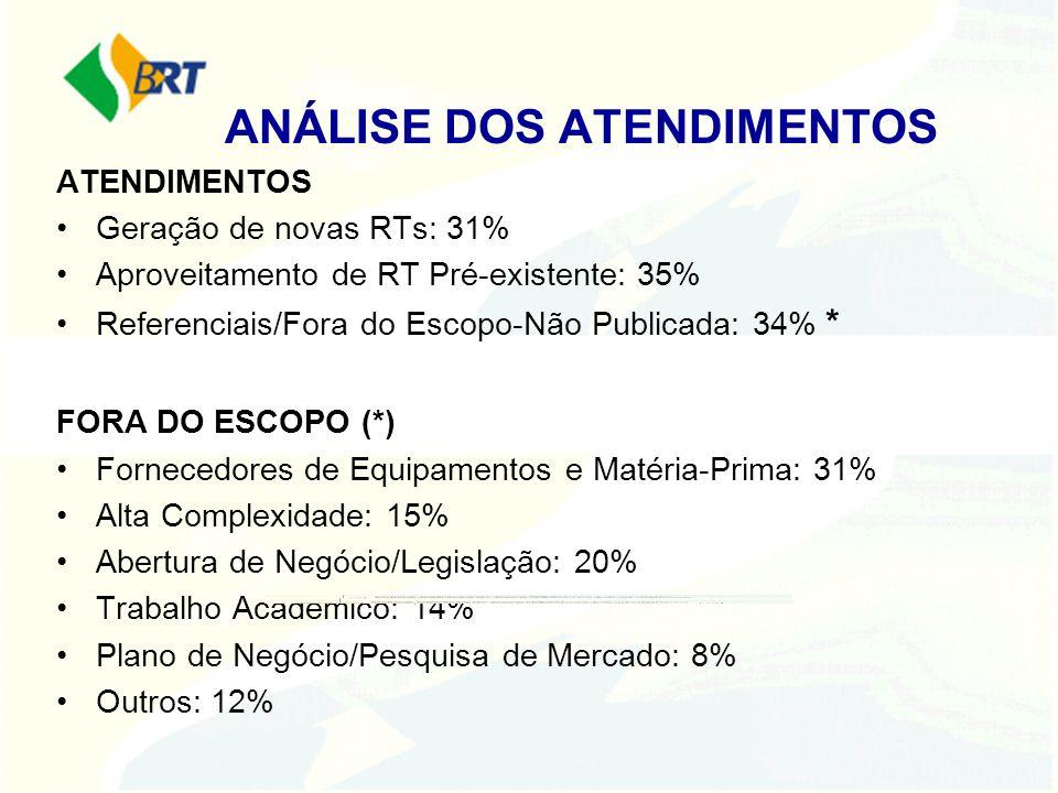 ANÁLISE DOS ATENDIMENTOS ATENDIMENTOS Geração de novas RTs: 31% Aproveitamento de RT Pré-existente: 35% Referenciais/Fora do Escopo-Não Publicada: 34%