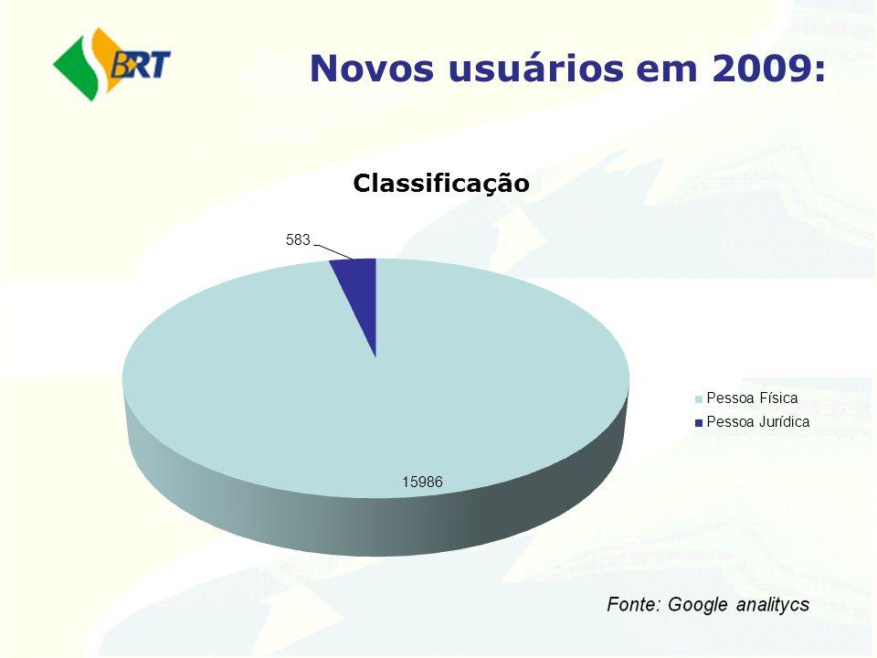 Novos usuários em 2009:
