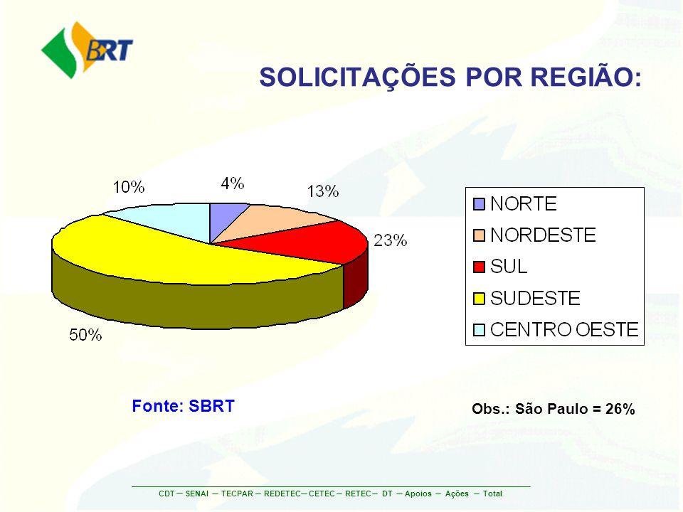 CDTSENAITECPARREDETECCETECRETECDT AçõesApoios Total SOLICITAÇÕES POR REGIÃO: Fonte: SBRT Obs.: São Paulo = 26%