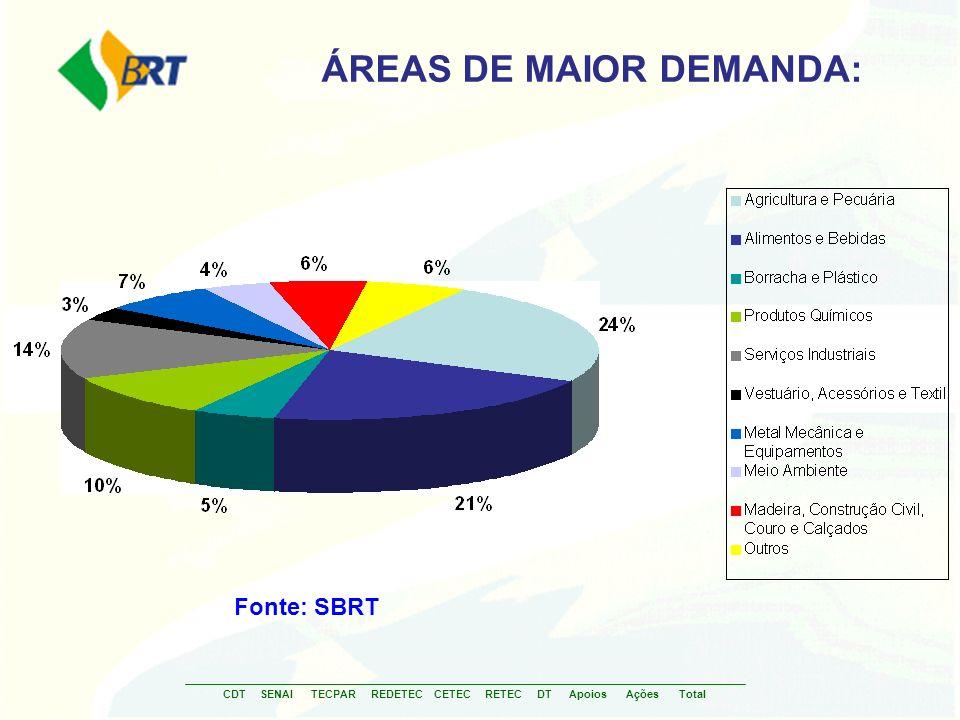 ÁREAS DE MAIOR DEMANDA: Fonte: SBRT CDTSENAITECPARREDETECCETECRETECDT AçõesApoios Total
