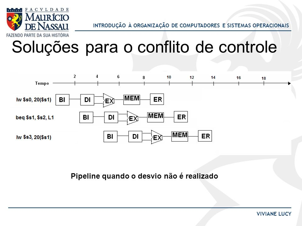 INTRODUÇÃO À ORGANIZAÇÃO DE COMPUTADORES E SISTEMAS OPERACIONAIS VIVIANE LUCY Soluções para o conflito de controle Pipeline quando o desvio não é real