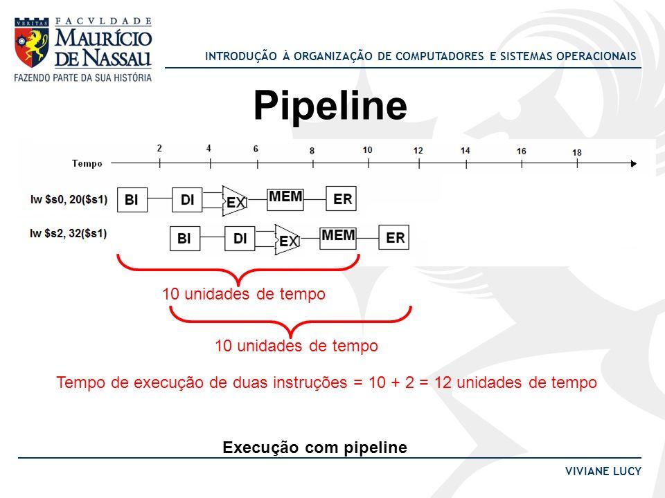 INTRODUÇÃO À ORGANIZAÇÃO DE COMPUTADORES E SISTEMAS OPERACIONAIS VIVIANE LUCY Pipeline Execução com pipeline 10 unidades de tempo Tempo de execução de