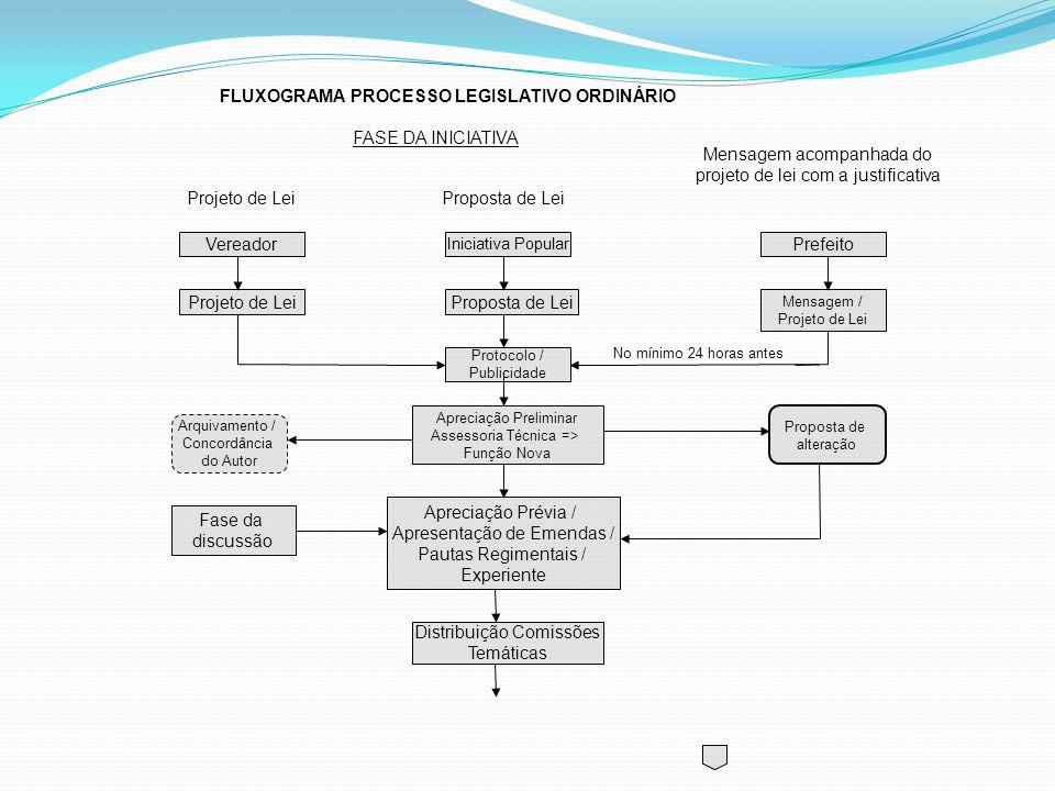 Vereador Projeto de Lei Iniciativa Popular Proposta de Lei Protocolo / Publicidade Prefeito Mensagem / Projeto de Lei Apreciação Preliminar Assessoria