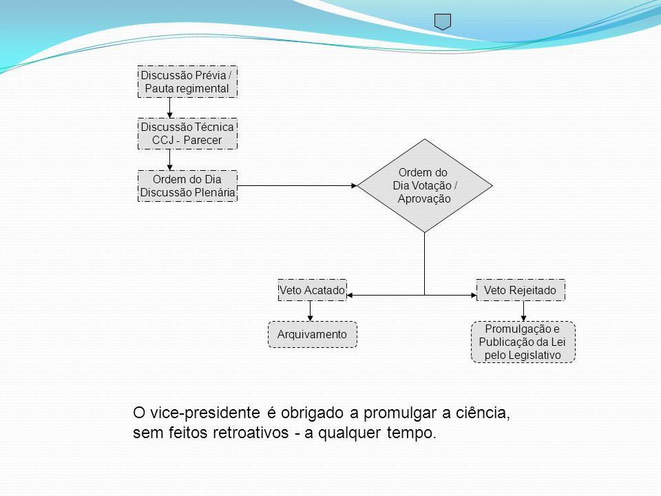 Discussão Técnica CCJ - Parecer Discussão Prévia / Pauta regimental Ordem do Dia Discussão Plenária Veto AcatadoVeto Rejeitado Arquivamento Promulgaçã