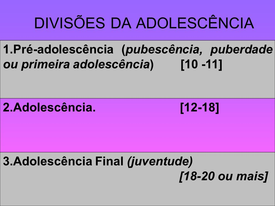 DIVISÕES DA ADOLESCÊNCIA 1.Pré-adolescência (pubescência, puberdade ou primeira adolescência) [10 -11] 2.Adolescência. [12-18] 3.Adolescência Final (j
