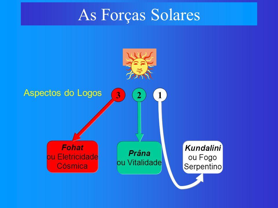 Fohat ou Eletricidade Cósmica As Forças Solares 321 Prâna ou Vitalidade Aspectos do Logos Kundalini ou Fogo Serpentino