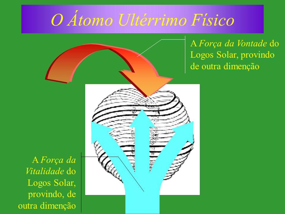 O Átomo Ultérrimo Físico A Força da Vontade do Logos Solar, provindo de outra dimenção A Força da Vitalidade do Logos Solar, provindo, de outra dimenção